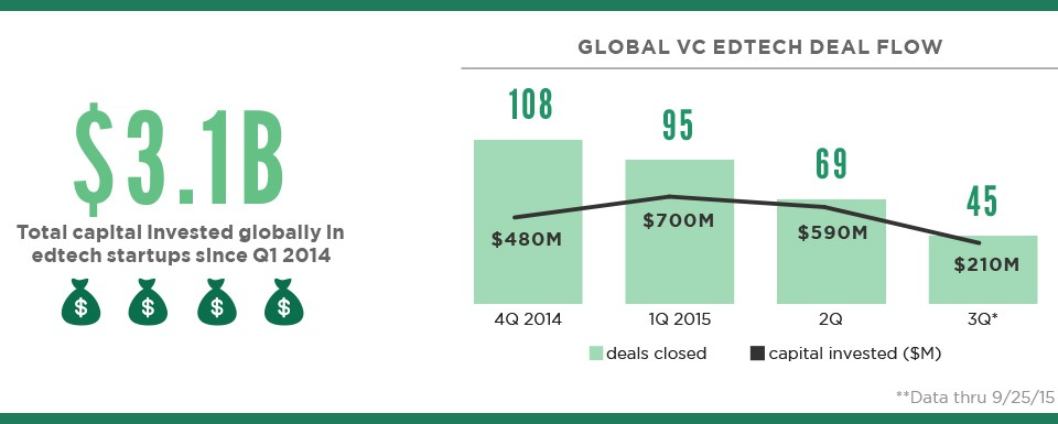 edtech startup investments