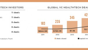 healthtech startup investments